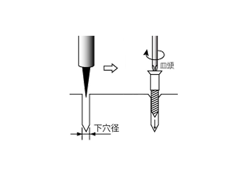 上手な使い方は電動ドライバーを使用し、ネジの太さより細いドリル刃にて下穴をあけてからネジを打ち込んでください。下穴の長さはネジと同じで良いですが、下穴の太さは使用するネジの70~80%の太さにしましょう。